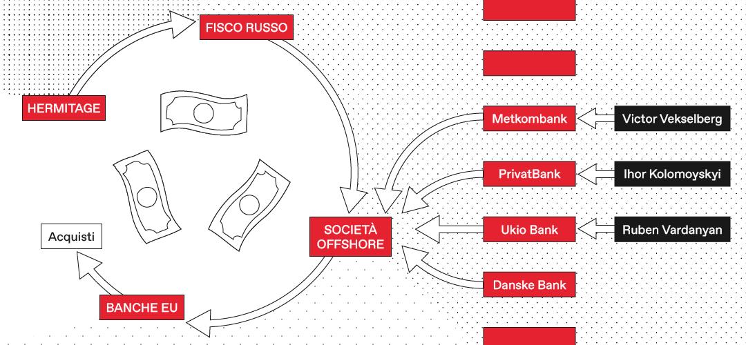 Lavanderia Italia, il sistema finanziario parallelo in mano agli oligarchi – Il fronte finanziario